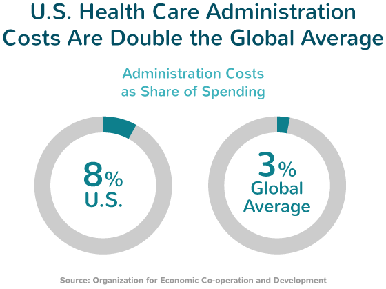 Affordable Care Act Administration Costs