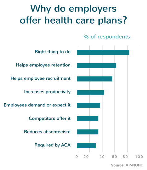 Why do employers offer health care plans