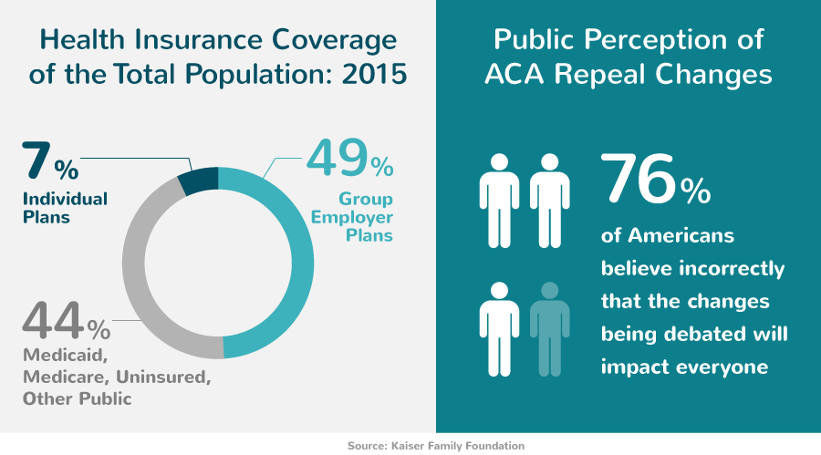 Public Perception of the Affordable Care Act