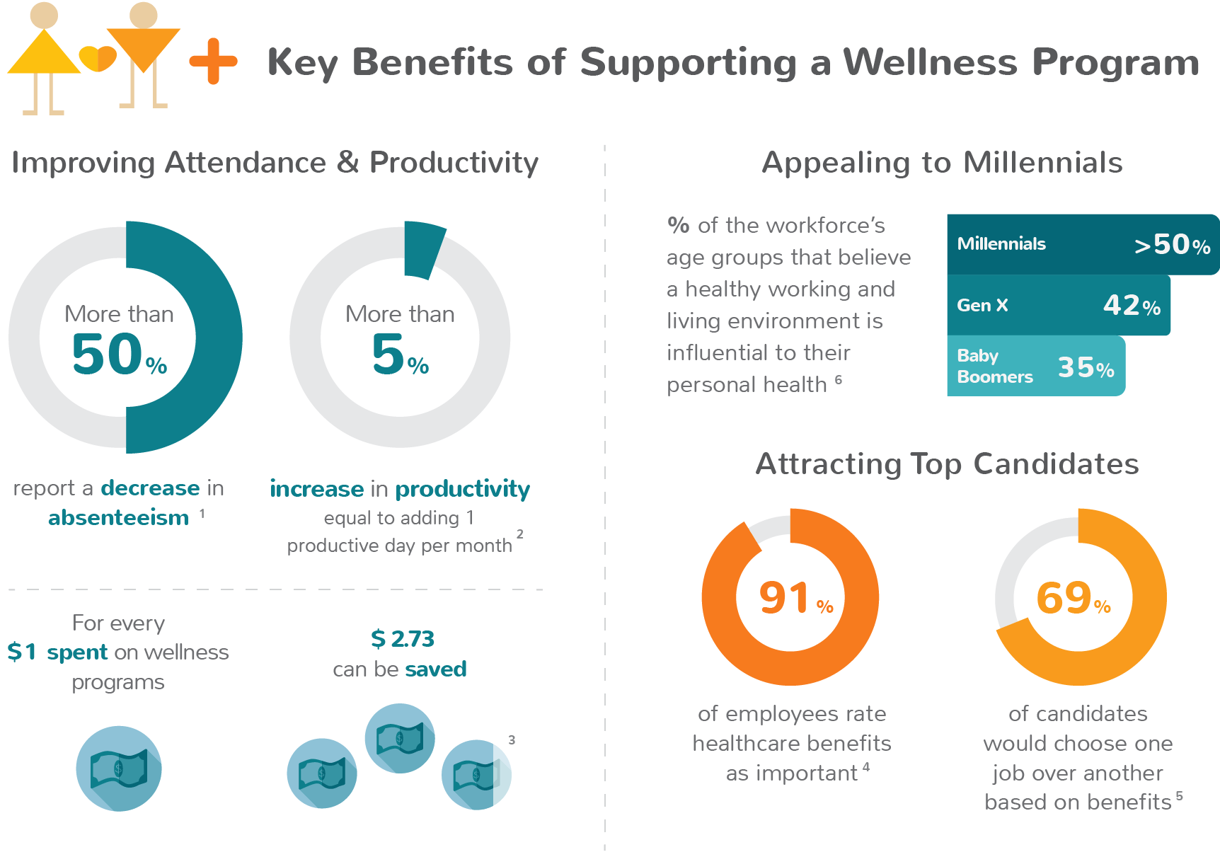The Advantages of Wellness Programs