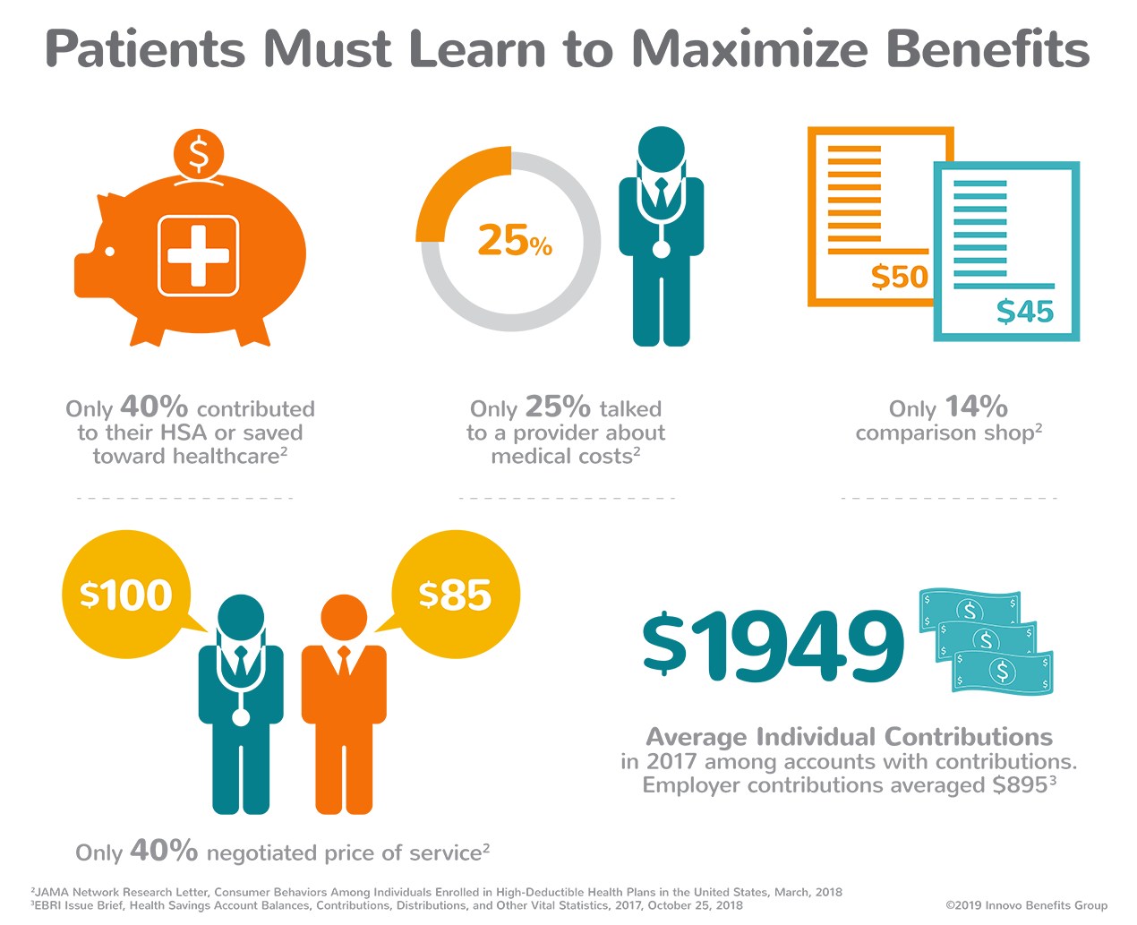 Patients Must Learn to Maximize Benefits